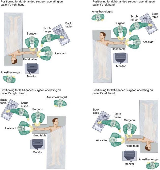 Hook Of Hamate Surgery Procedure Wrist Fractures Surgeon